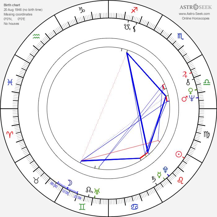 Ralf Hütter - Astrology Natal Birth Chart