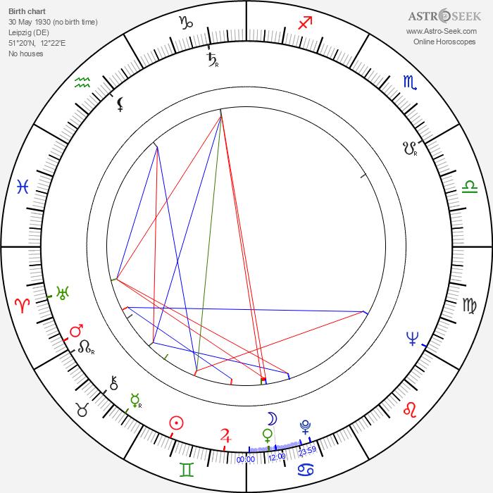 Ralf Kirsten - Astrology Natal Birth Chart