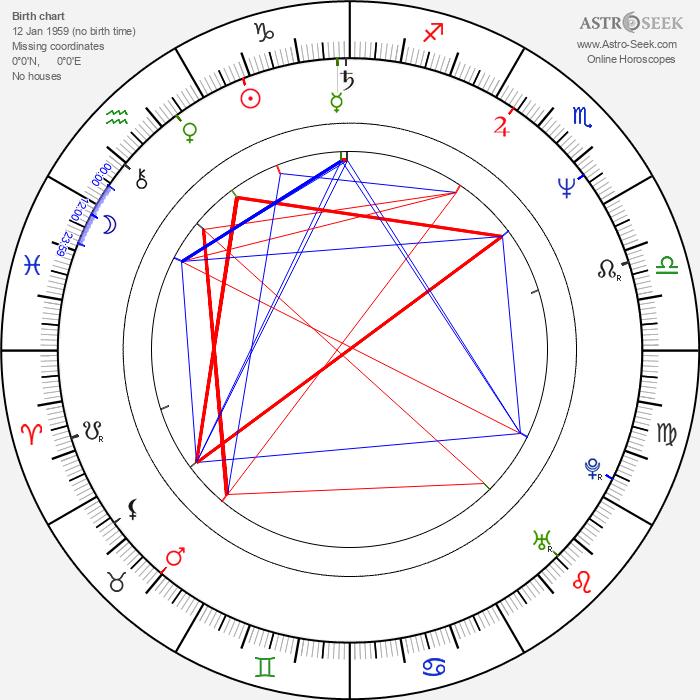 Ralf Moeller - Astrology Natal Birth Chart