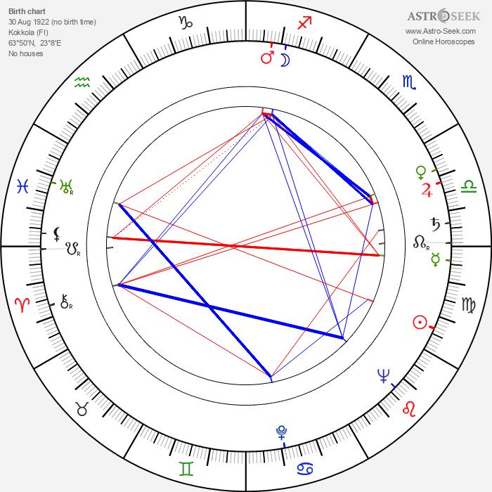 Ralf Rubin - Astrology Natal Birth Chart