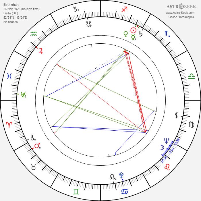 Ralf Wolter - Astrology Natal Birth Chart