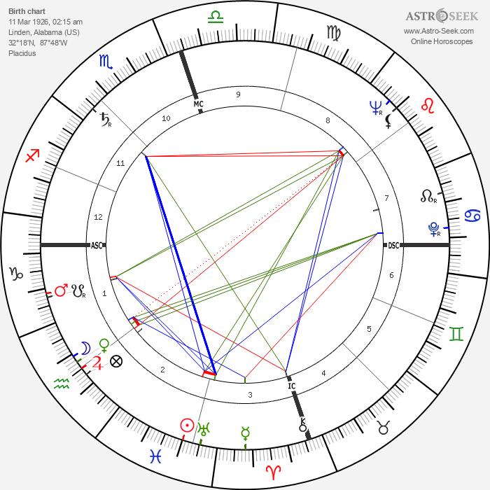 Ralph Abernathy - Astrology Natal Birth Chart