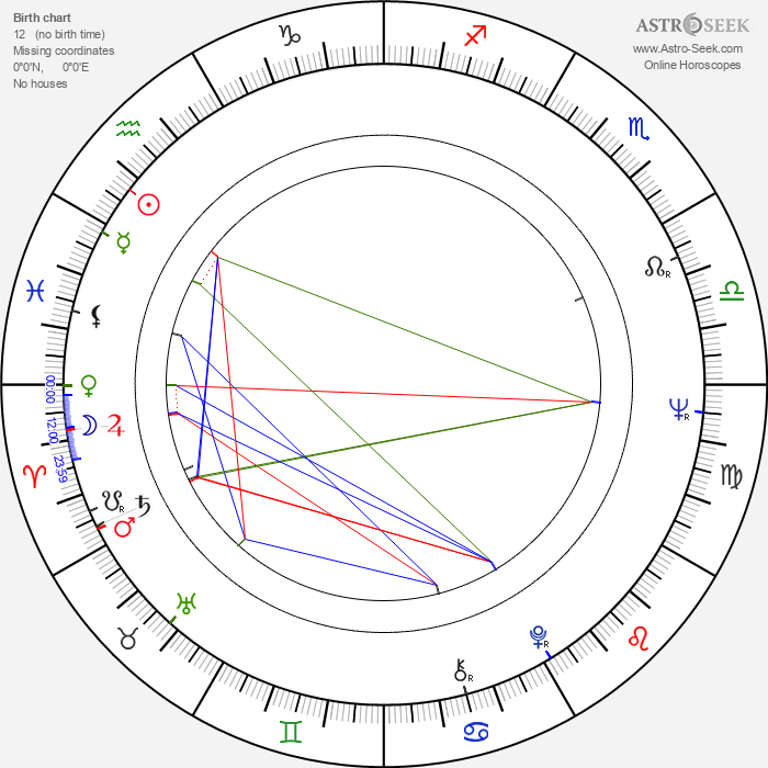 Ralph Bates - Astrology Natal Birth Chart