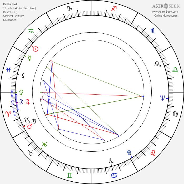 Ralph Bates - Astrology Natal Birth Chart