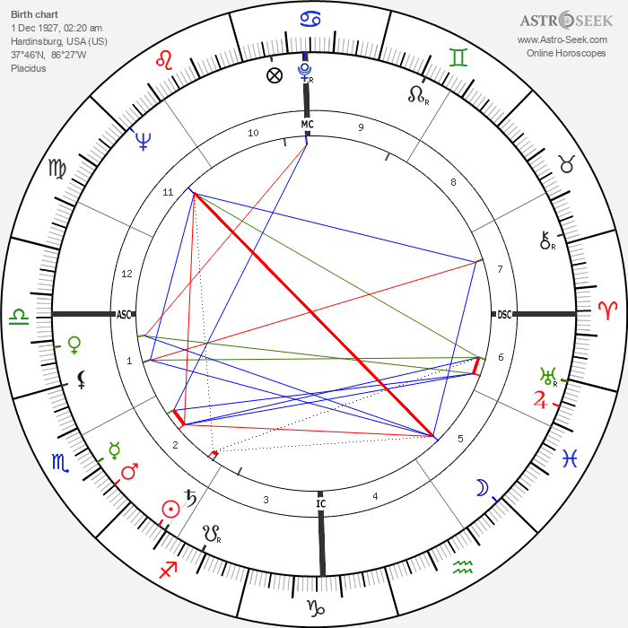 Ralph Beard - Astrology Natal Birth Chart