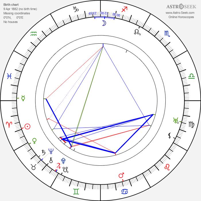 Ralph Belmont - Astrology Natal Birth Chart