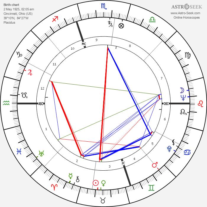 Ralph Brickner - Astrology Natal Birth Chart