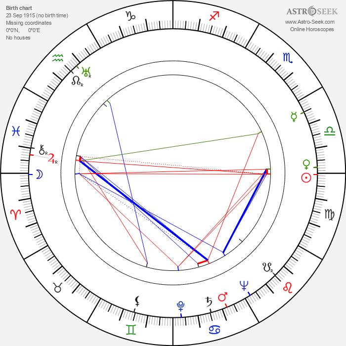Ralph Brooks - Astrology Natal Birth Chart