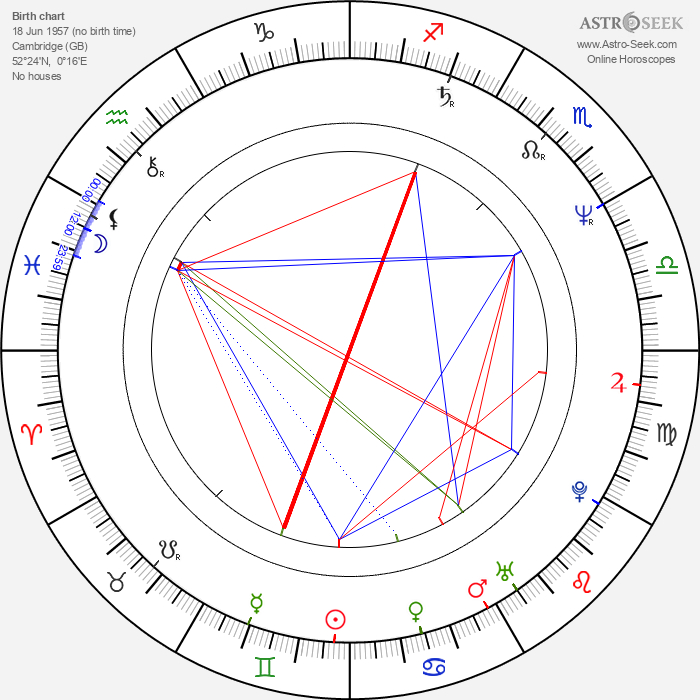 Ralph Brown - Astrology Natal Birth Chart
