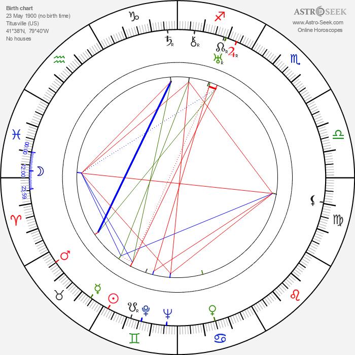 Ralph Dunn - Astrology Natal Birth Chart