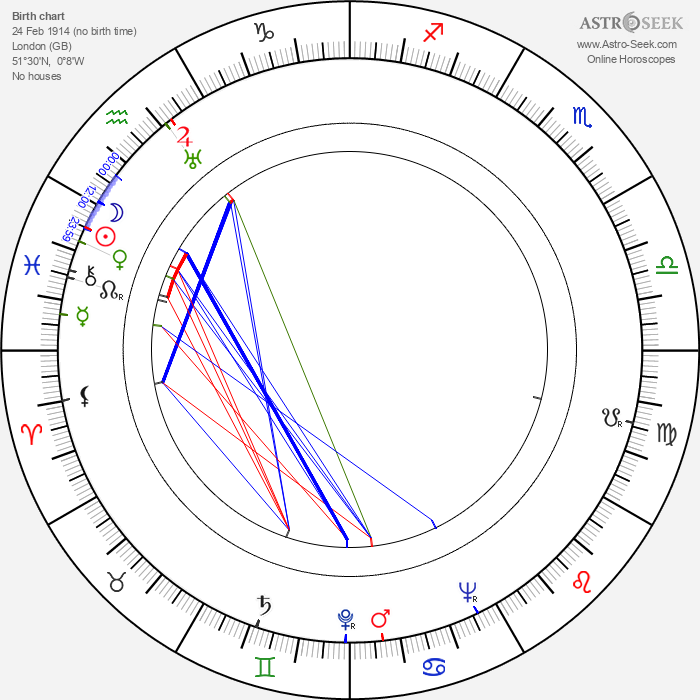 Ralph Erskine - Astrology Natal Birth Chart