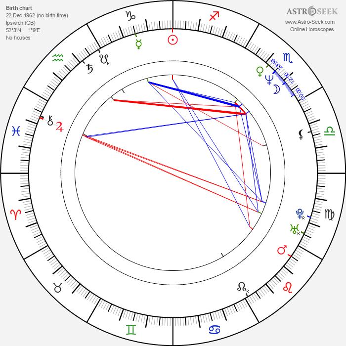 Ralph Fiennes - Astrology Natal Birth Chart