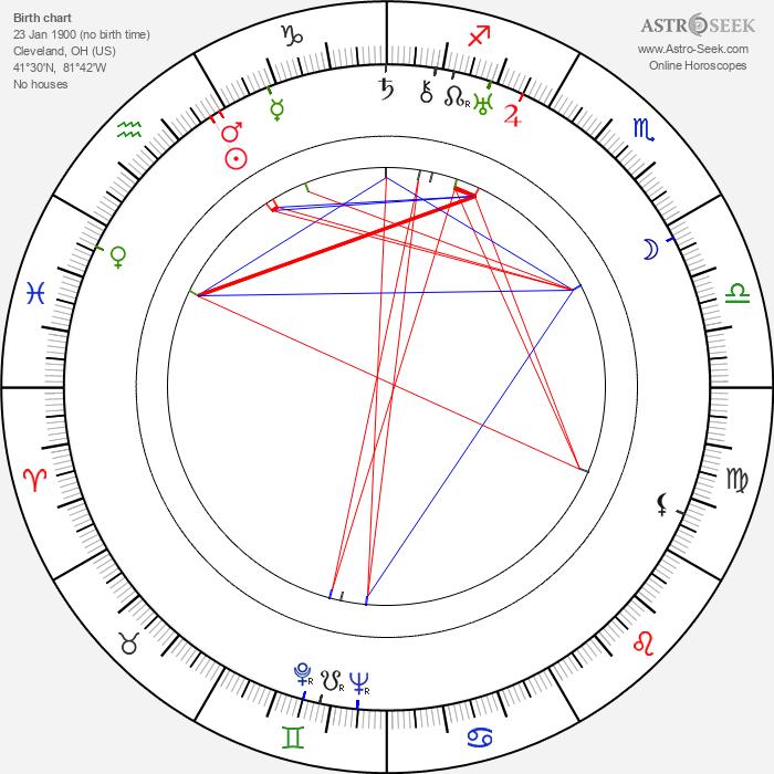 Ralph Graves - Astrology Natal Birth Chart