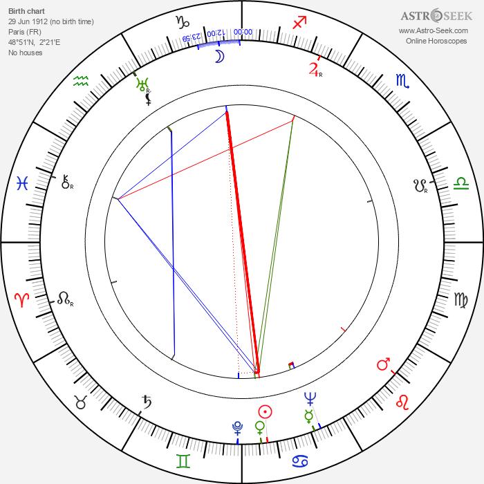 Ralph Habib - Astrology Natal Birth Chart
