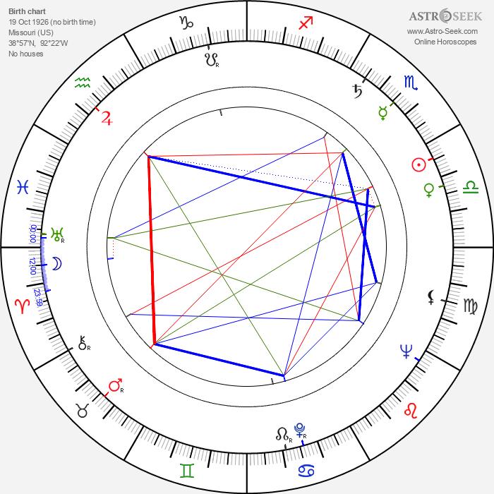 Ralph Hoopes - Astrology Natal Birth Chart