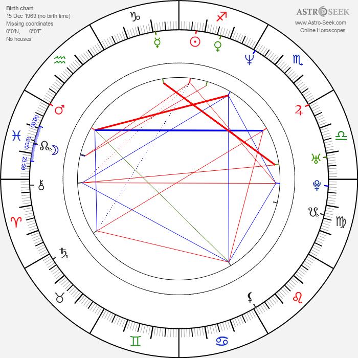 Ralph Ineson - Astrology Natal Birth Chart