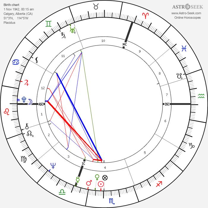 Ralph Klein - Astrology Natal Birth Chart
