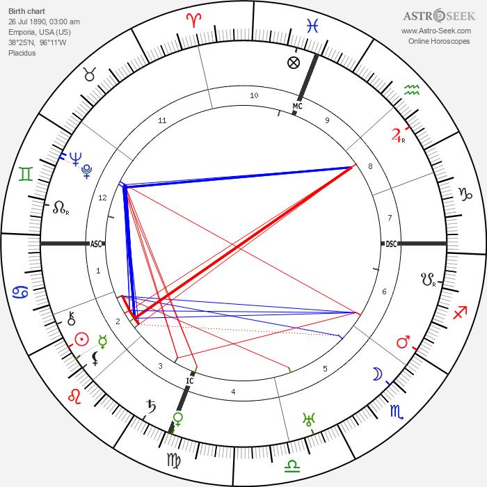 Ralph Kraum - Astrology Natal Birth Chart