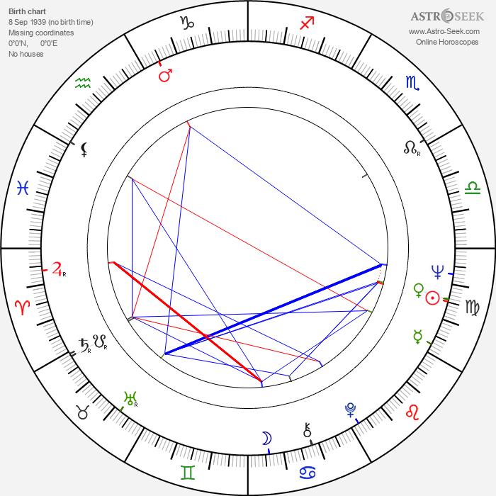 Ralph L. Thomas - Astrology Natal Birth Chart