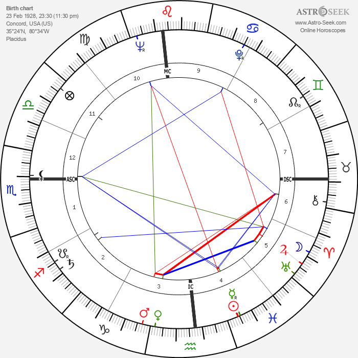 Ralph Lee Earnhardt - Astrology Natal Birth Chart