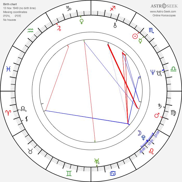 Ralph Leighton - Astrology Natal Birth Chart