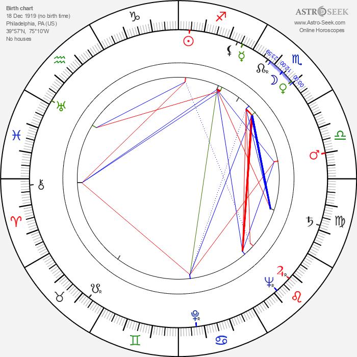 Ralph Levy - Astrology Natal Birth Chart