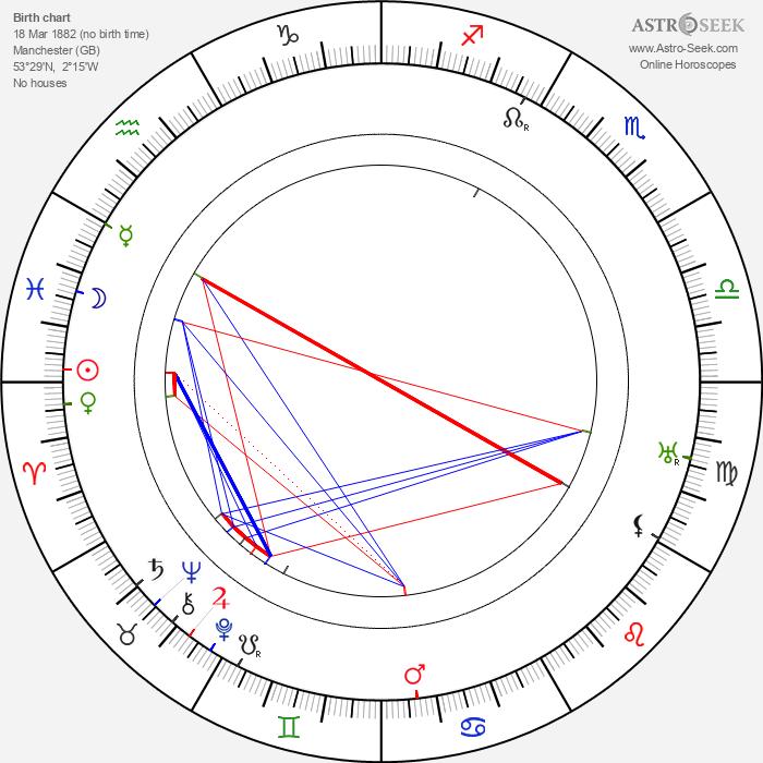 Ralph Lynn - Astrology Natal Birth Chart