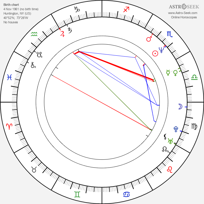Ralph Macchio - Astrology Natal Birth Chart
