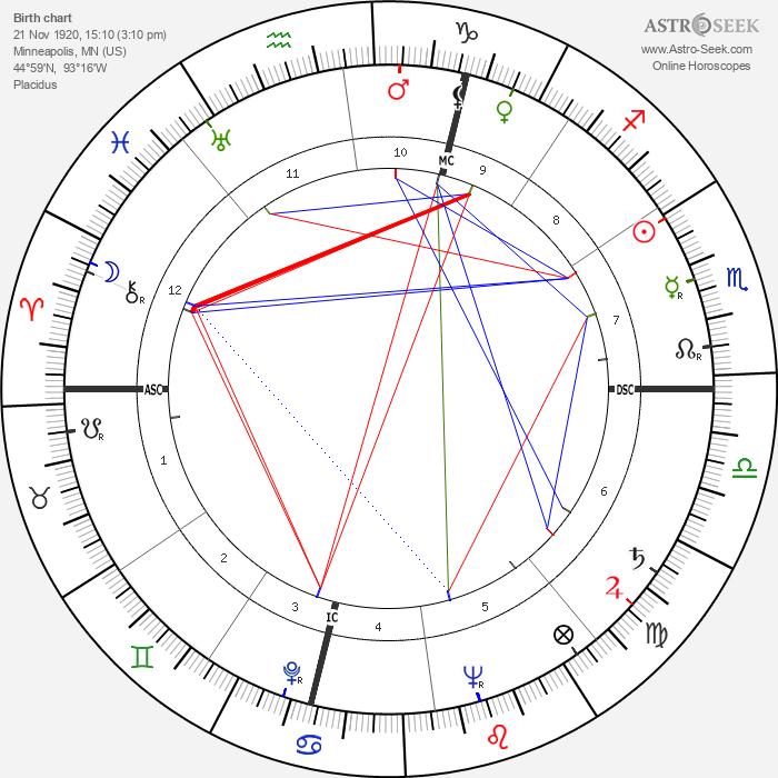 Ralph Meeker - Astrology Natal Birth Chart