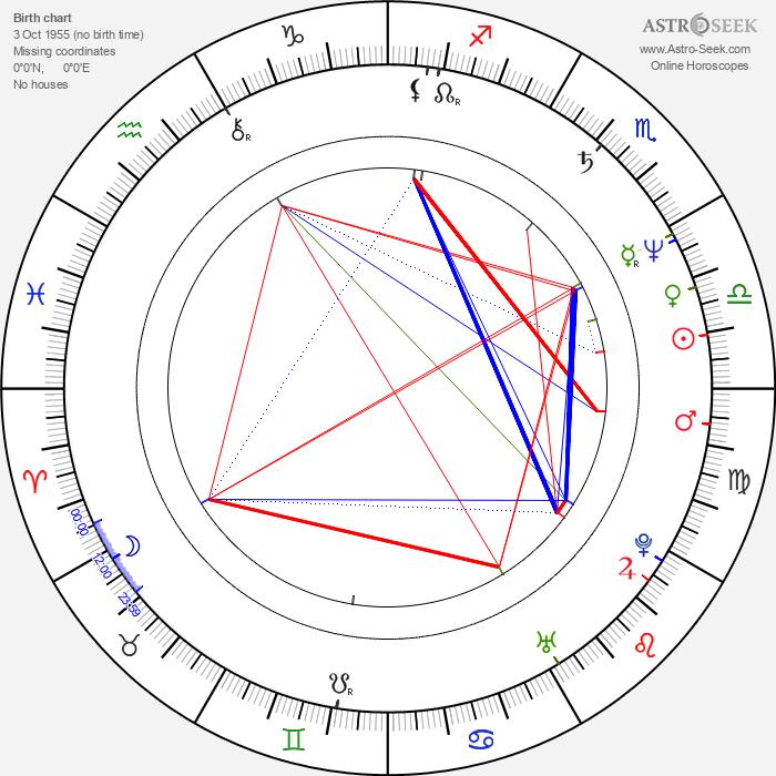Ralph Morgenstern - Astrology Natal Birth Chart