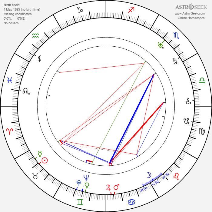 Ralph Murphy - Astrology Natal Birth Chart