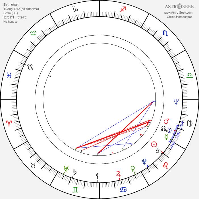 Ralph Persson - Astrology Natal Birth Chart