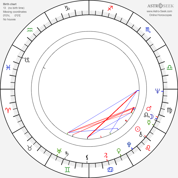 Ralph Persson - Astrology Natal Birth Chart