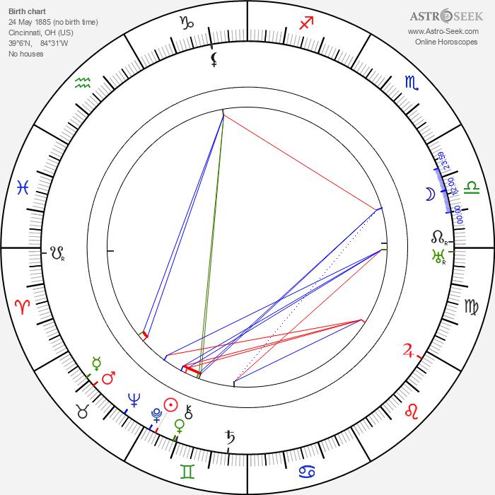 Ralph Remley - Astrology Natal Birth Chart