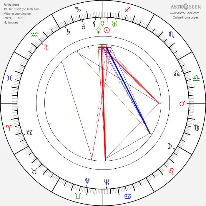 Ralph Richardson - Astrology Natal Birth Chart