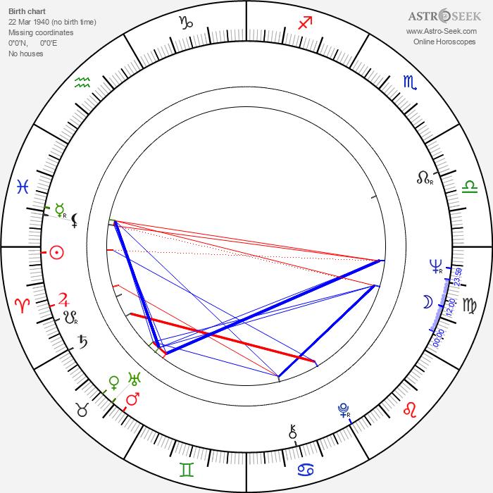 Ralph S. Singleton - Astrology Natal Birth Chart