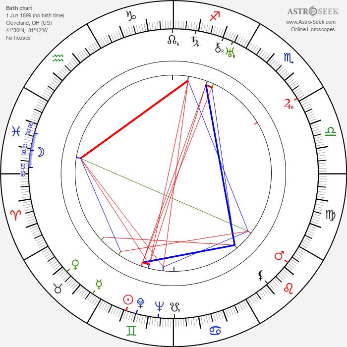 Ralph Steiner - Astrology Natal Birth Chart
