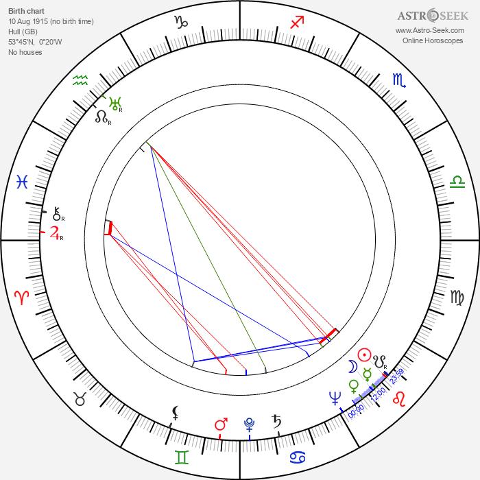Ralph Thomas - Astrology Natal Birth Chart