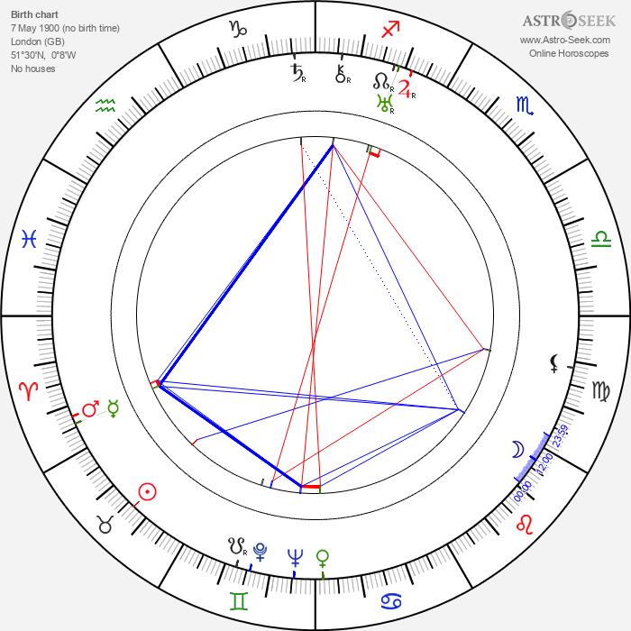 Ralph Truman - Astrology Natal Birth Chart