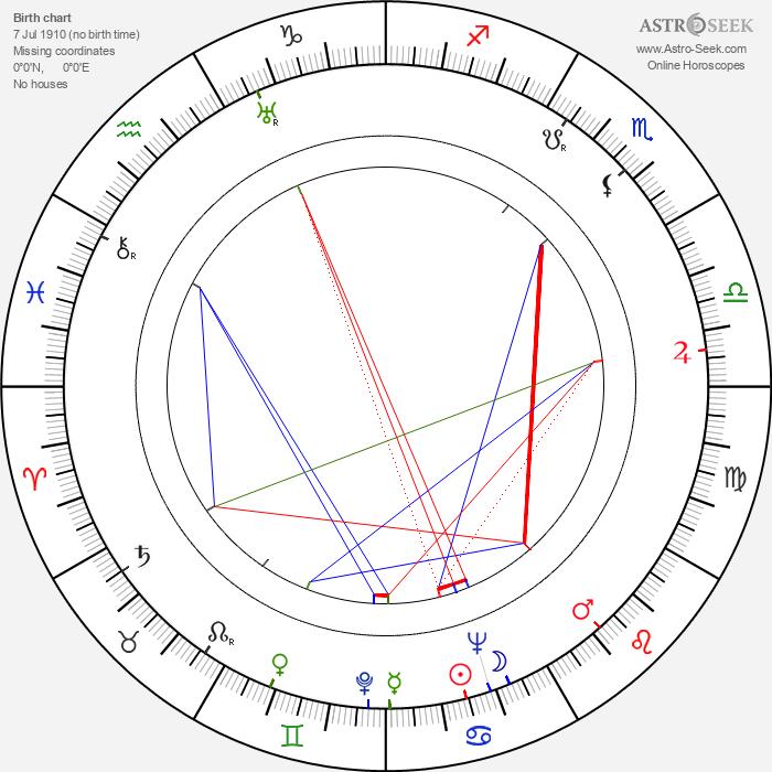 Ralph Volkie - Astrology Natal Birth Chart