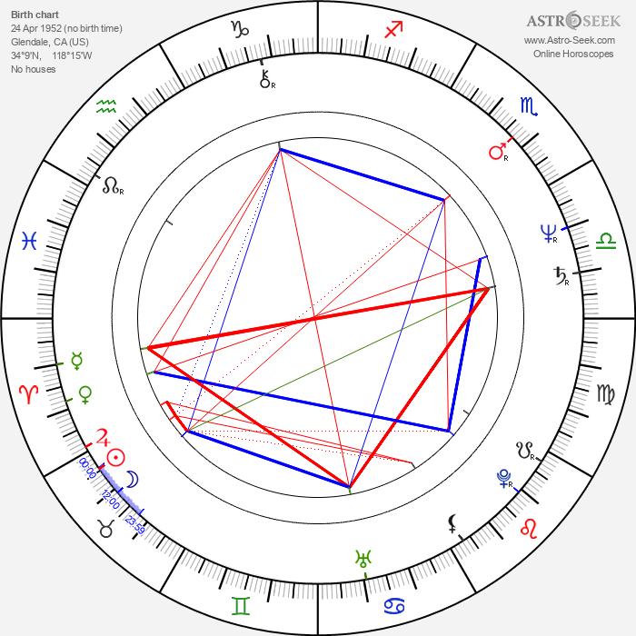 Ralph Winter - Astrology Natal Birth Chart