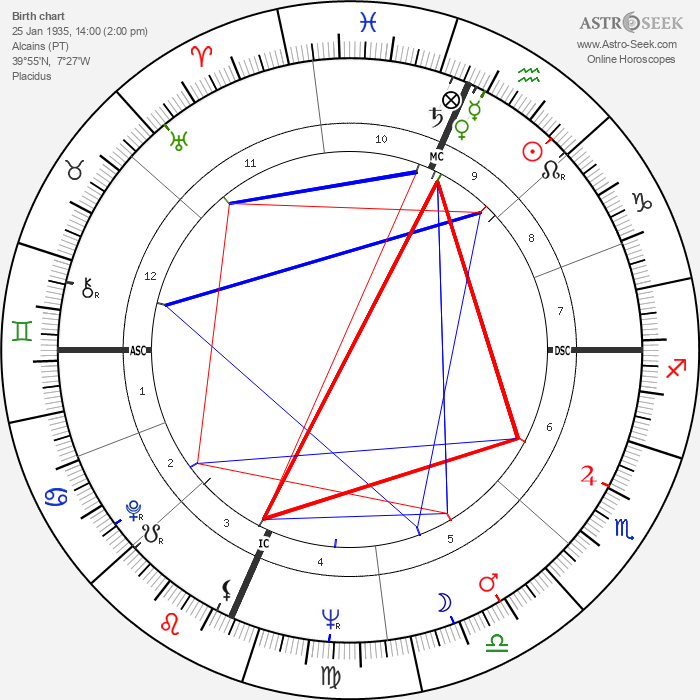 Ramalho Eanes - Astrology Natal Birth Chart