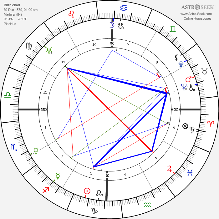 Ramana Maharishi - Astrology Natal Birth Chart