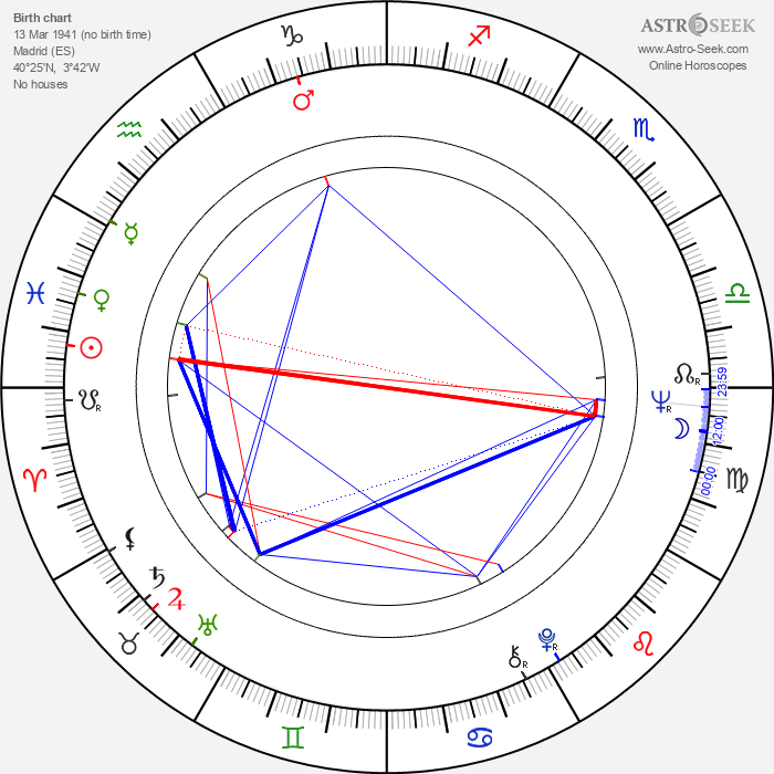 Ramiro Oliveros - Astrology Natal Birth Chart