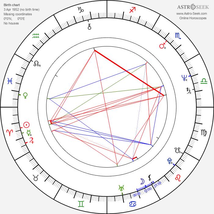 Ramo Nakajima - Astrology Natal Birth Chart