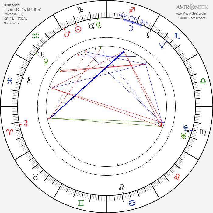 Ramón Arangüena - Astrology Natal Birth Chart