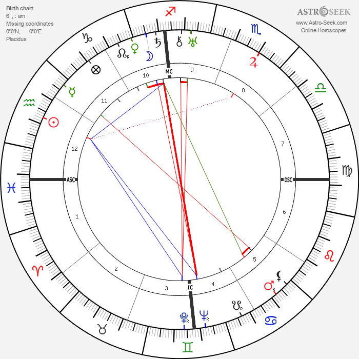 Ramon Novarro - Astrology Natal Birth Chart