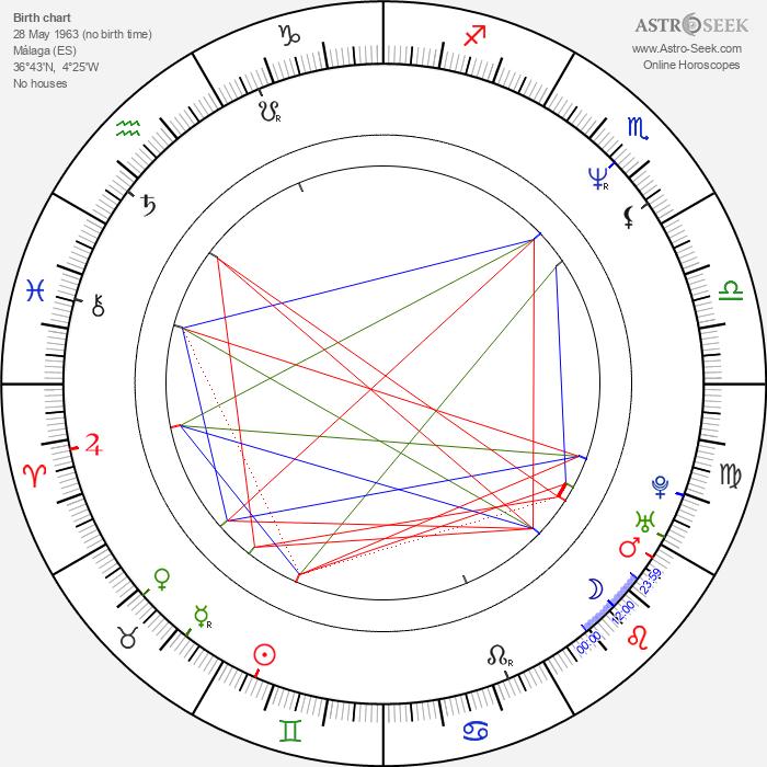 Ramón Salazar - Astrology Natal Birth Chart