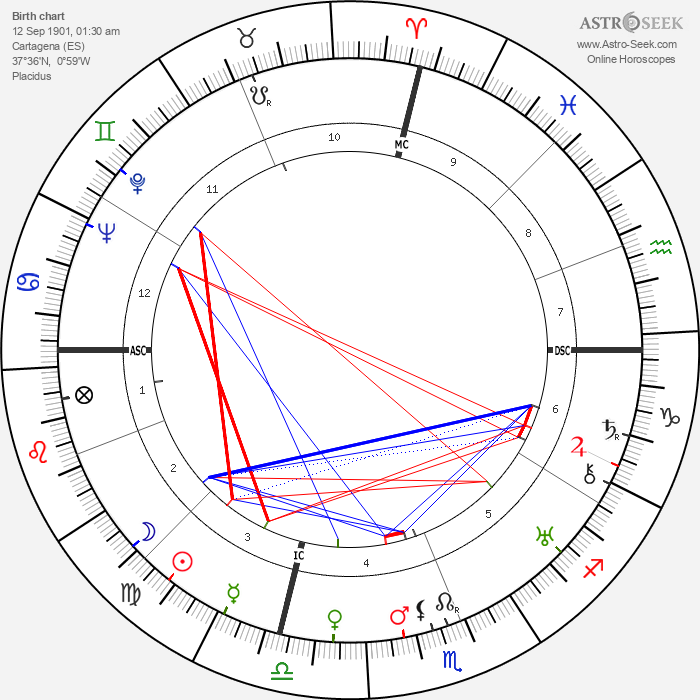 Ramón Serrano Súñer - Astrology Natal Birth Chart