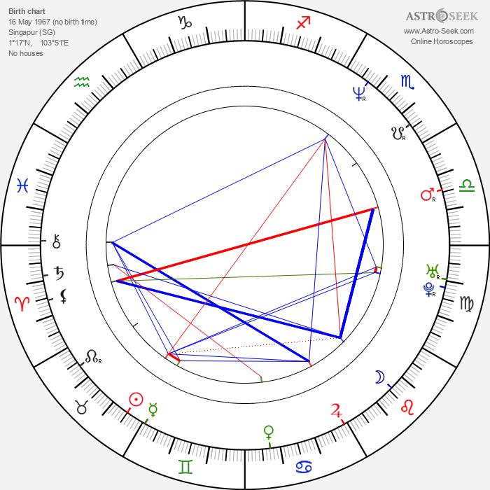 Ramon Tikaram - Astrology Natal Birth Chart